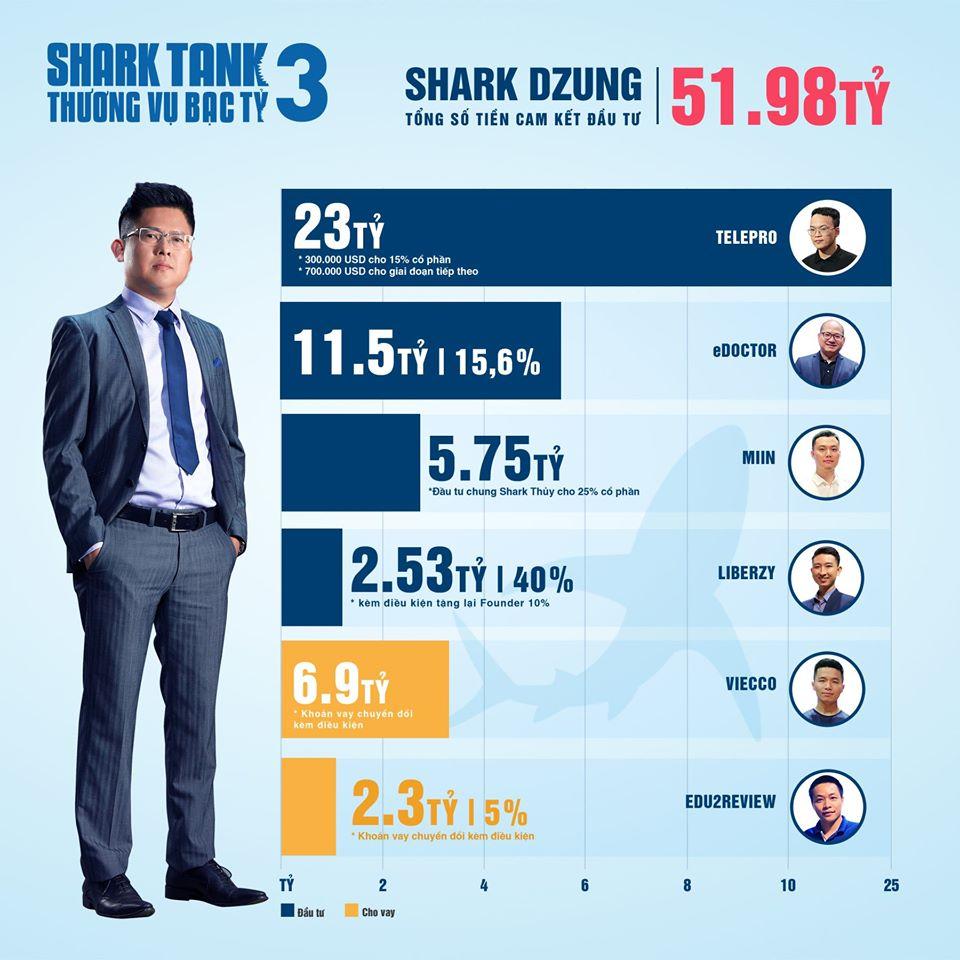 Nhưng thương vụ cam kết đầu tư của Shark Dũng