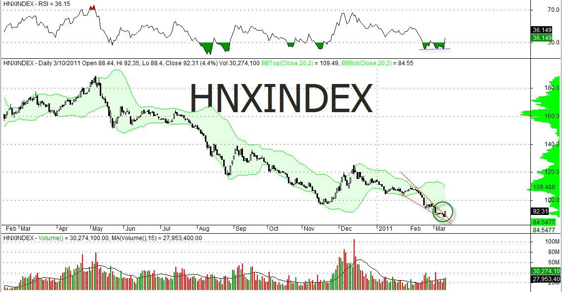 Chỉ số HNX – Index là gì