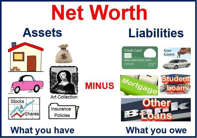 Ý nghĩa của Net Worth