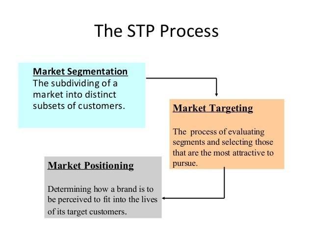 STP là gì?