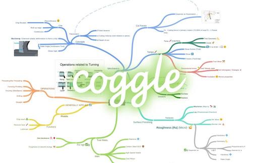 Cách sử dụng phần mềm Coggle đơn giản, nhanh chóng