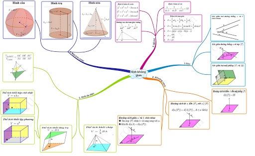 MindMaple là phần mềm vẽ sơ đồ tư duy phổ biến nhất hiện nay