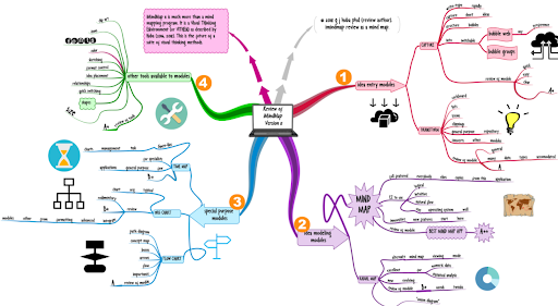 Phần mềm vẽ sơ đồ tổ chức iMindMap 11 có giao diện trực quan, dễ sử dụng