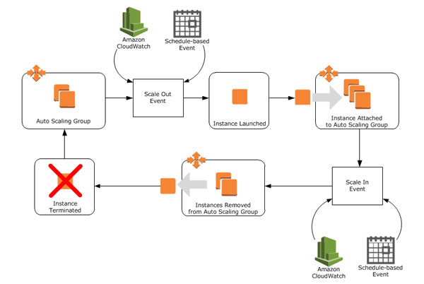 cấu hình scaling scheduled 1