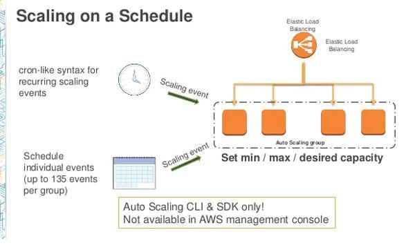 cấu hình scaling scheduled 2